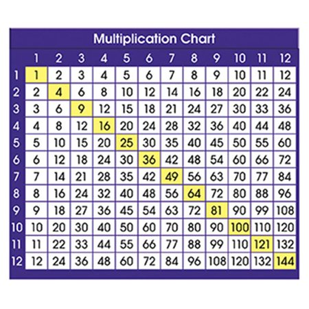 North Star Teacher Resource NST9050 Adhesive Desk Prompts Multiplication Chart - image 1 of 1