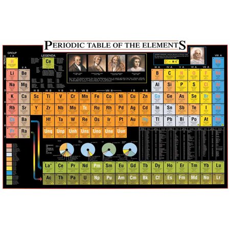 Science Element Chart - Periodic Table of the Elements Educational Chart