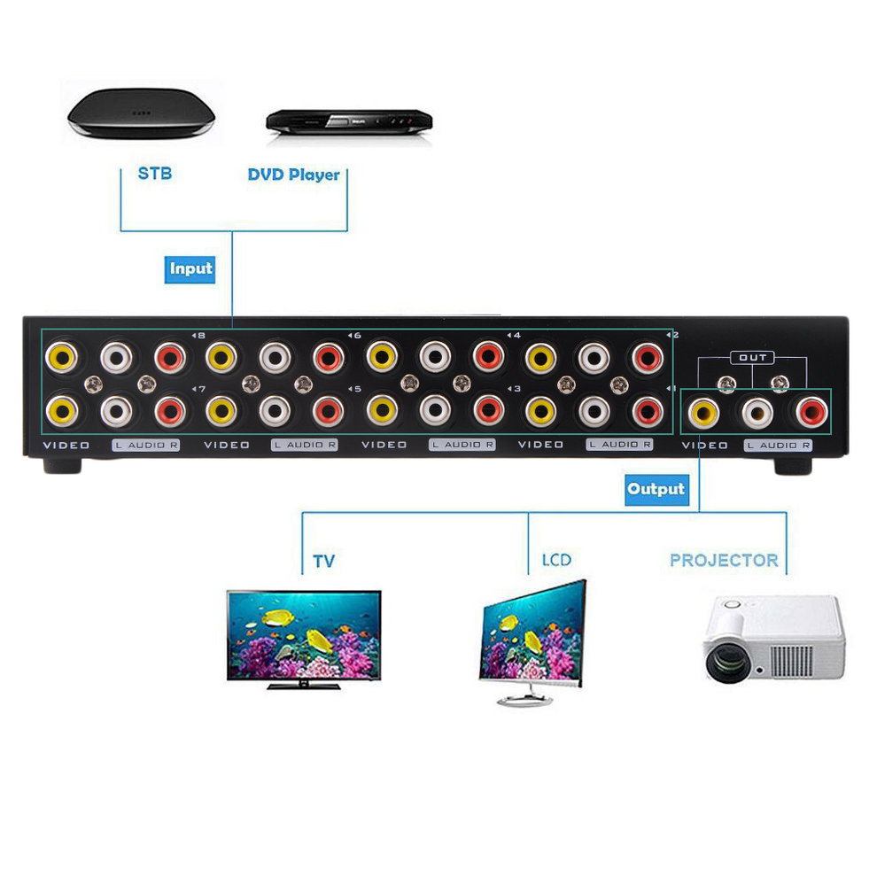 8 Ports Composite RCA Video Audio AV Switch Box Selector 1024x768 Splitter Box