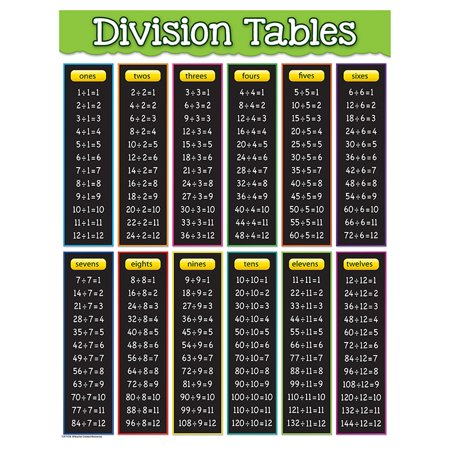 DIVISION TABLES CHART ()