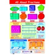 Newpath All About Fractions Laminated Poster