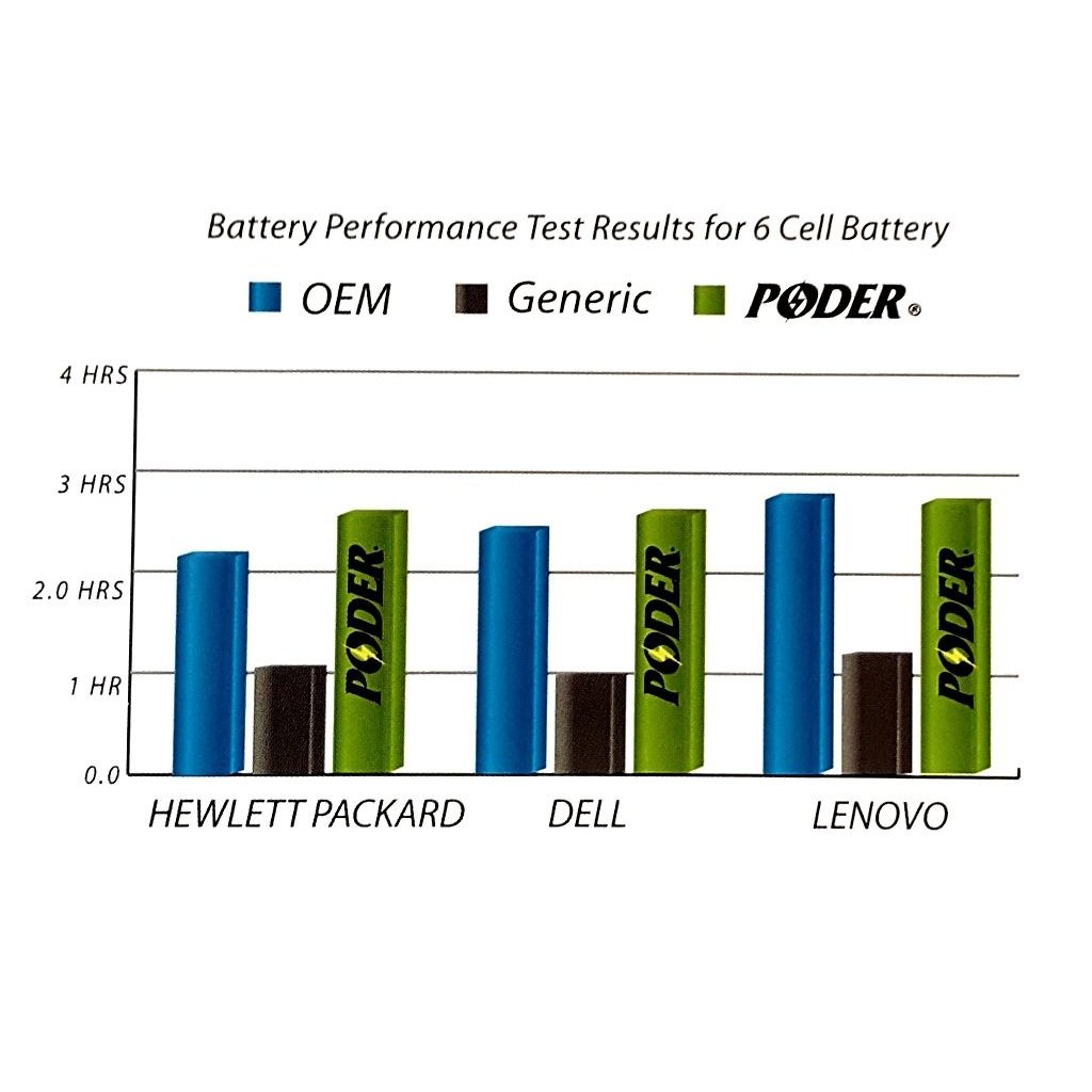 New Poder 9 Cell 111v 7800mah 87wh Replacement Laptop Battery For Xps Charger Wiring Diagram Dell M1530 Replace Tk330