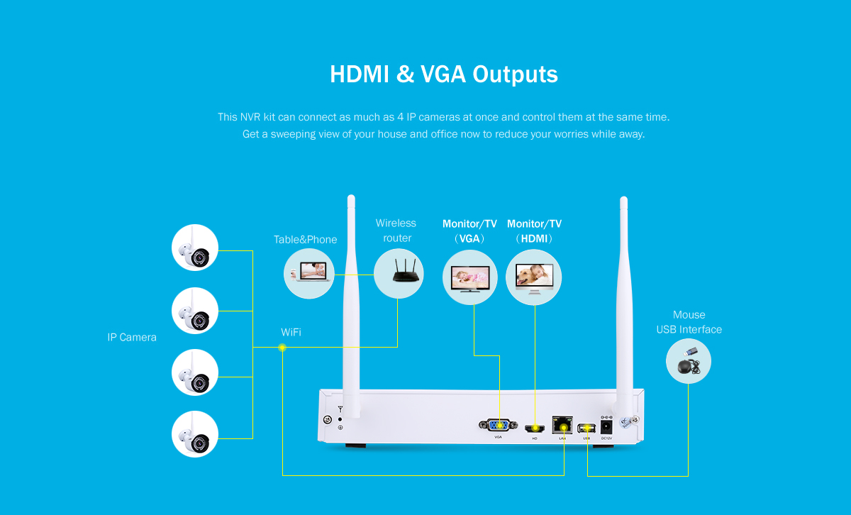 Floureon 4CH Wireless CCTV 1080P DVR Kit, Outdoor Wifi WLAN 720P IP Camera  Security Video Recorder NVR System