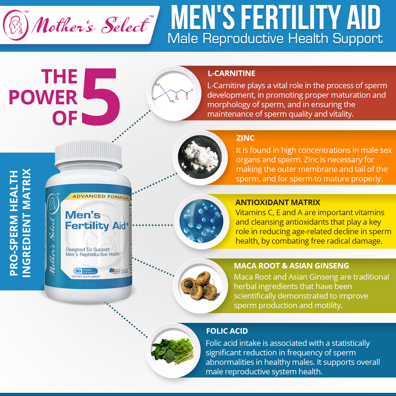 Opinion Vitamins for sperm