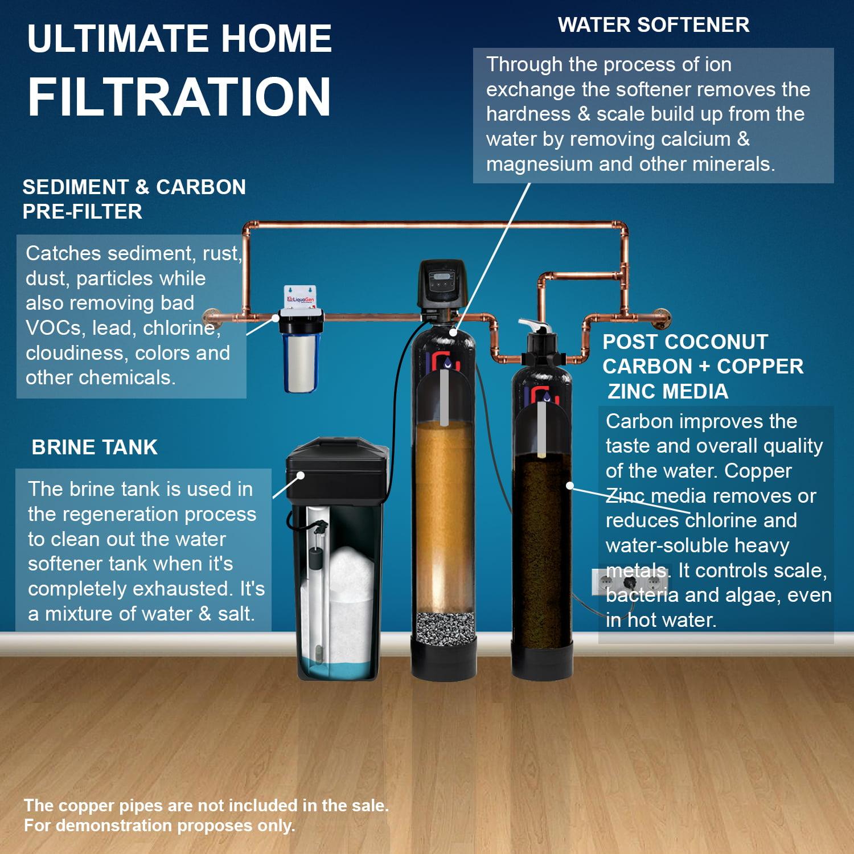 Liquagen Water Softener + Carbon & Copper Zinc Protection ...