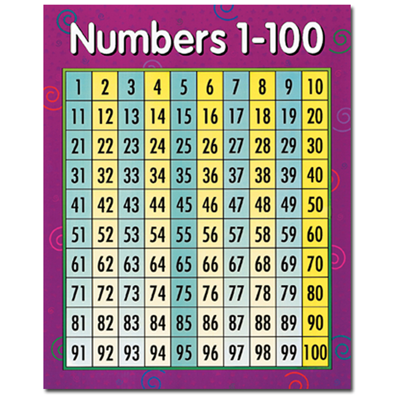 CHART NUMBERS 1-100