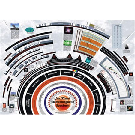 American Educational 4100 Visible Electromagnetic Poster