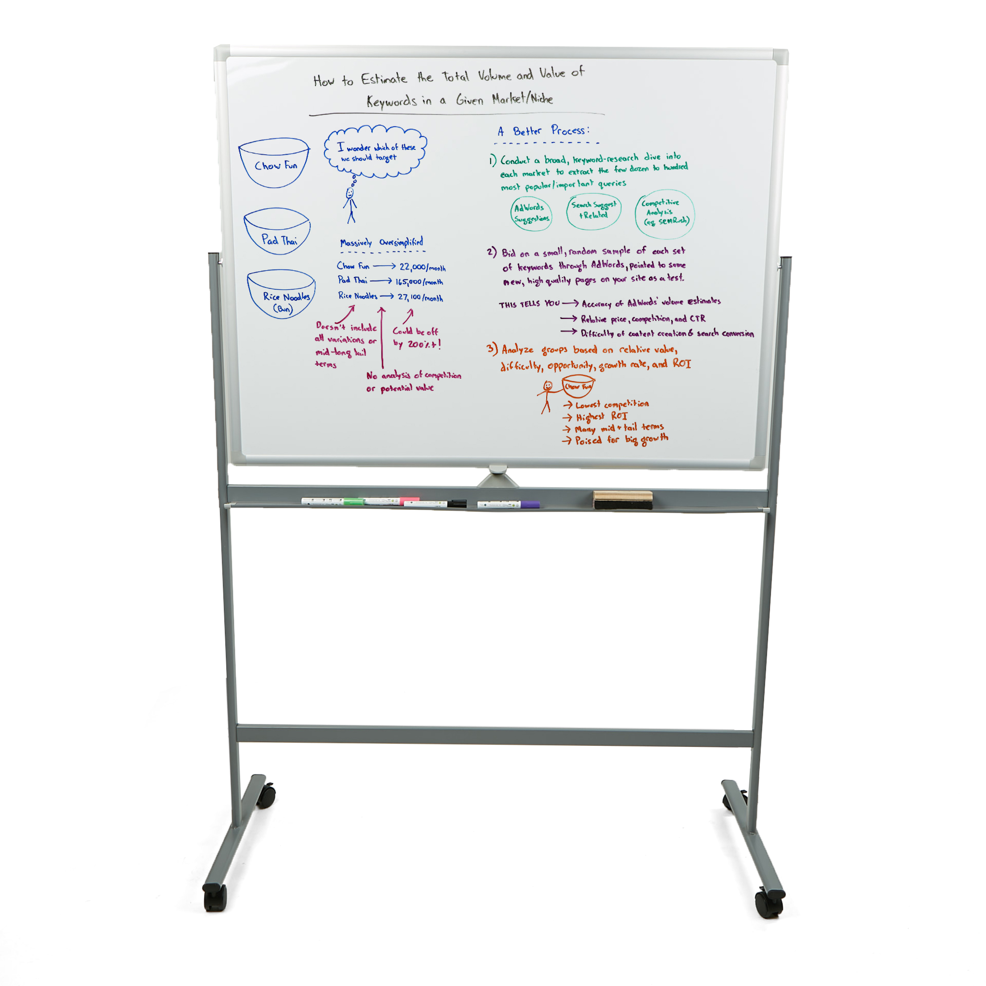 Mind Reader Portable Magnetic Dry Erase Double Sided Easel White board with 360 Degree Flip Quality Board, White