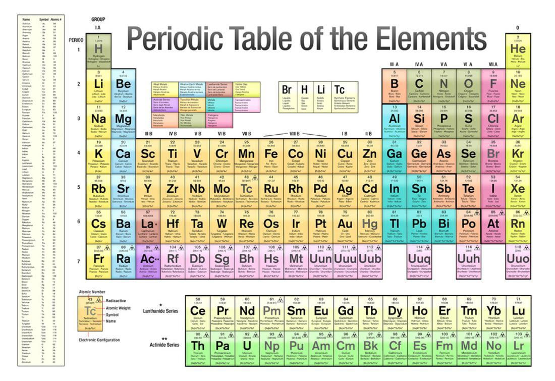 Periodic Table Poster Products For Sale