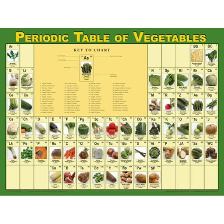 Learning Zone Poster - Periodic Table of Vegetables Poster Laminated Poster - 24x18