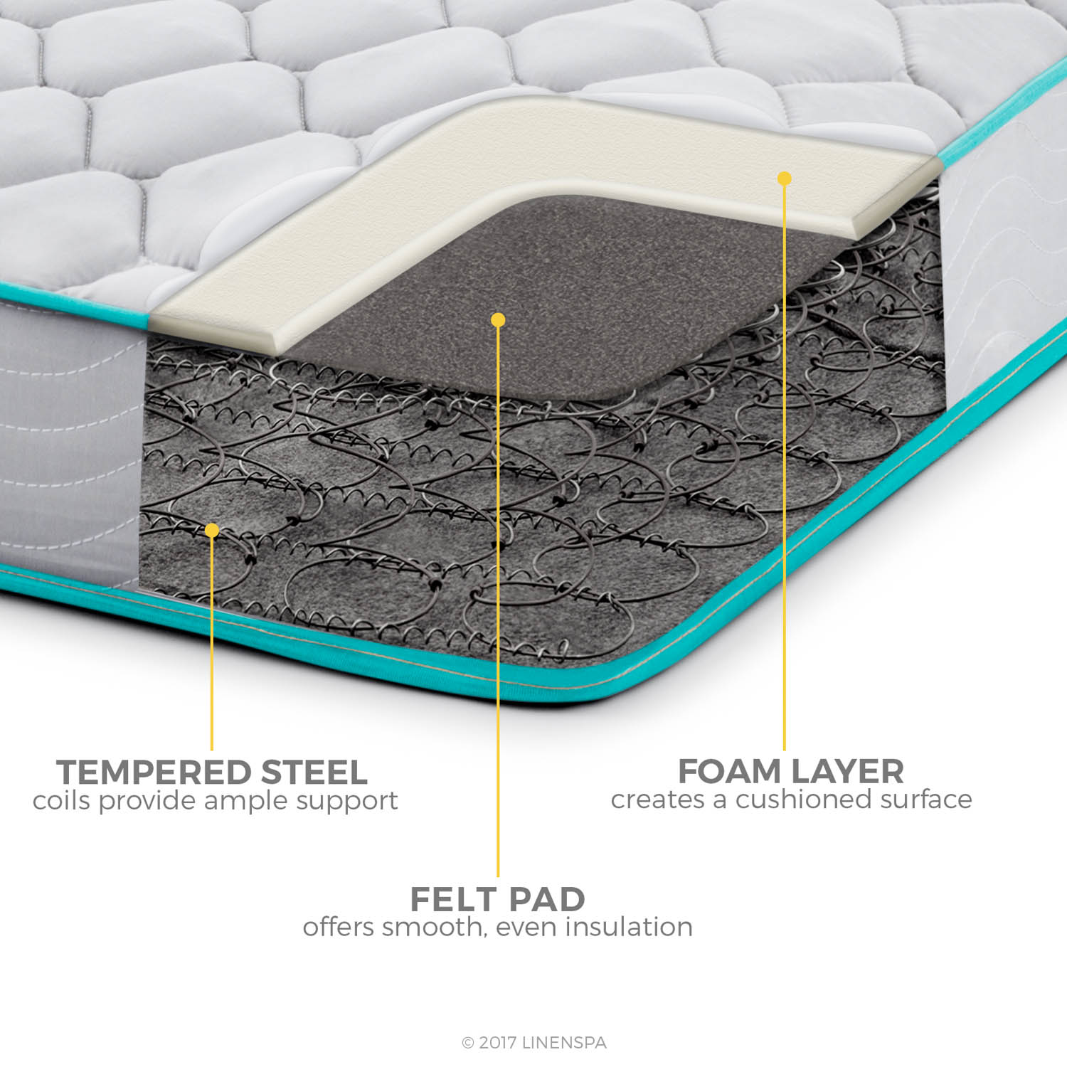 Linenspa 6 Inch Innerspring Mattress-in-a-Box, Bed Size ...