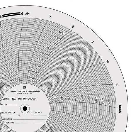 Graphic Controls Mc Mp-20000 Circular Paper Chart, 0 To 20K, 1Day