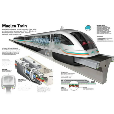 Infographic of the Shanghai Maglev Train, a High-Speed Magnetic Levitation Train Poster Wall Art