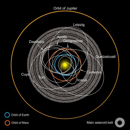 A Diagram Of The Asteroid Belt With Earth Crossing Asteroids Labeled