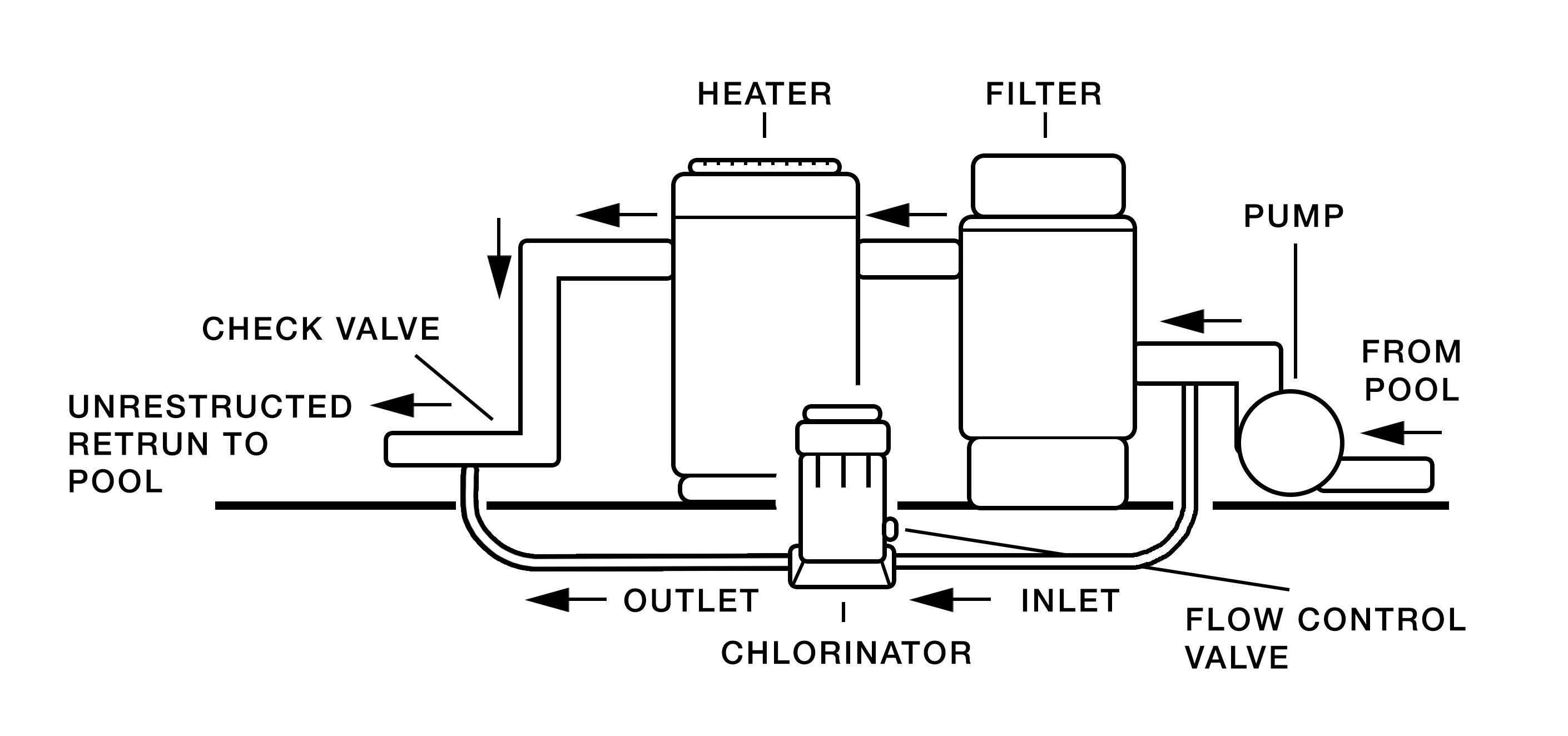 hayward chlorine feeder cl200  hayward off line inground