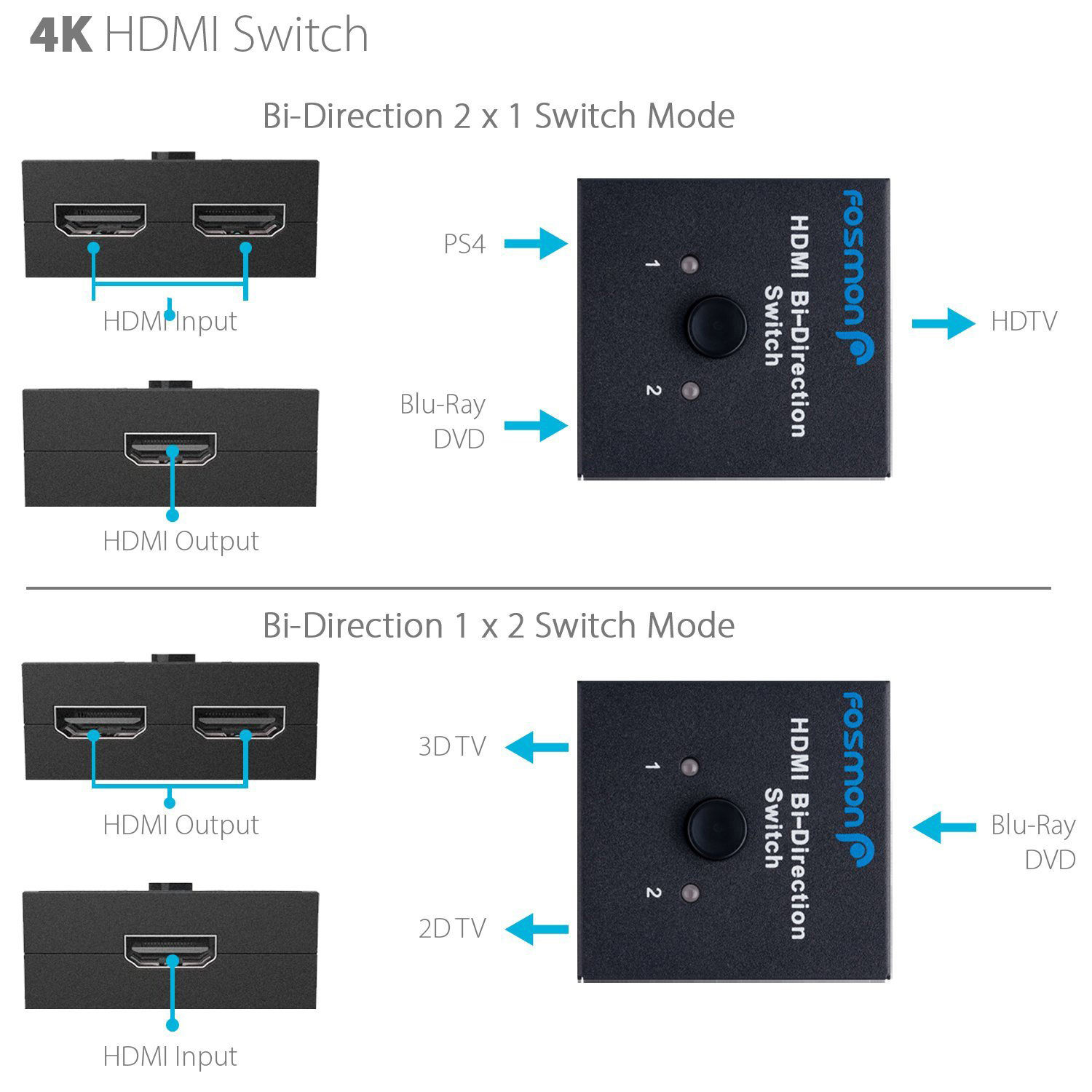 Fosmon 2x1 or 1x2 2 Port Ultra HD 4K@60Hz HDMI Bi-Directional Switcher with  HDCP Passthrough for HDTV, Blu-Ray, DVD, Satellite, DVR, Playstation, Xbox
