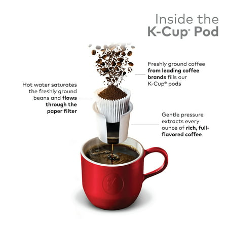 Best Green Mountain Coffee Roasters Dark Magic Keurig Single-Serve K-Cup pods, Dark Roast Coffee, 18 Count deal