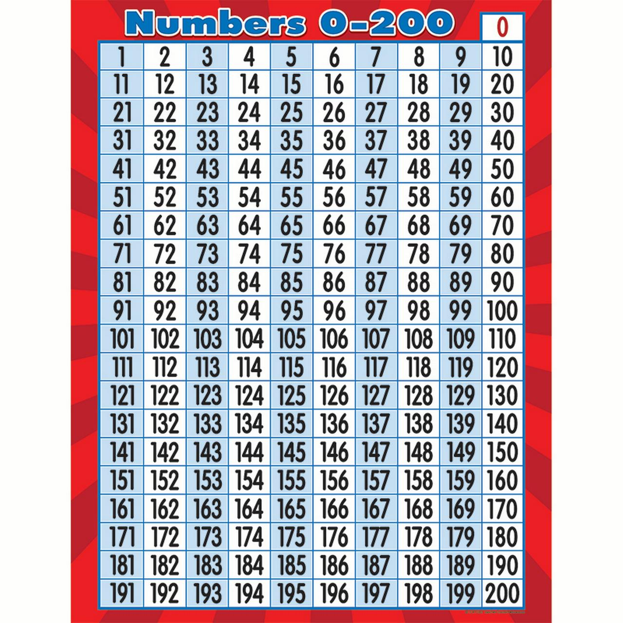 NUMBERS 0 TO 200 CHART