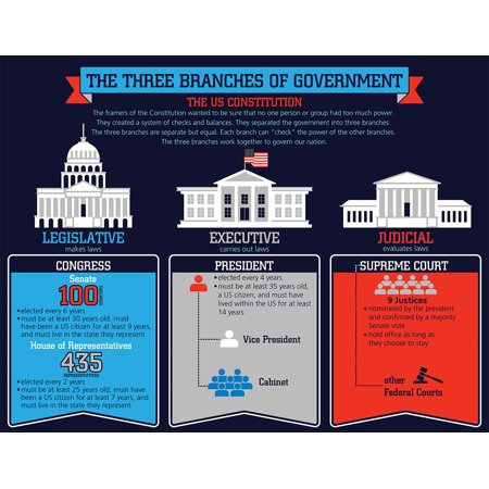 The Three Branches of Government Chart (Responsibilities Of The Three Branches Of Government)