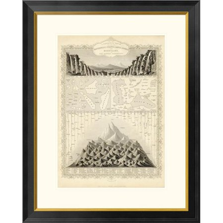 Global Gallery A Comparative View Of The Principal Waterfalls, Islands, Lakes, Rivers and Mountains, In The Eastern Hemisphere, 1851 by R.M. Martin Framed Graphic Art