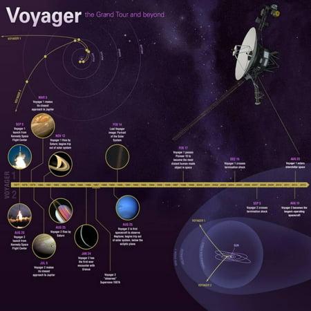NASA Voyager Mission Timeline Infographic Poster Wall - Timeline Infographic