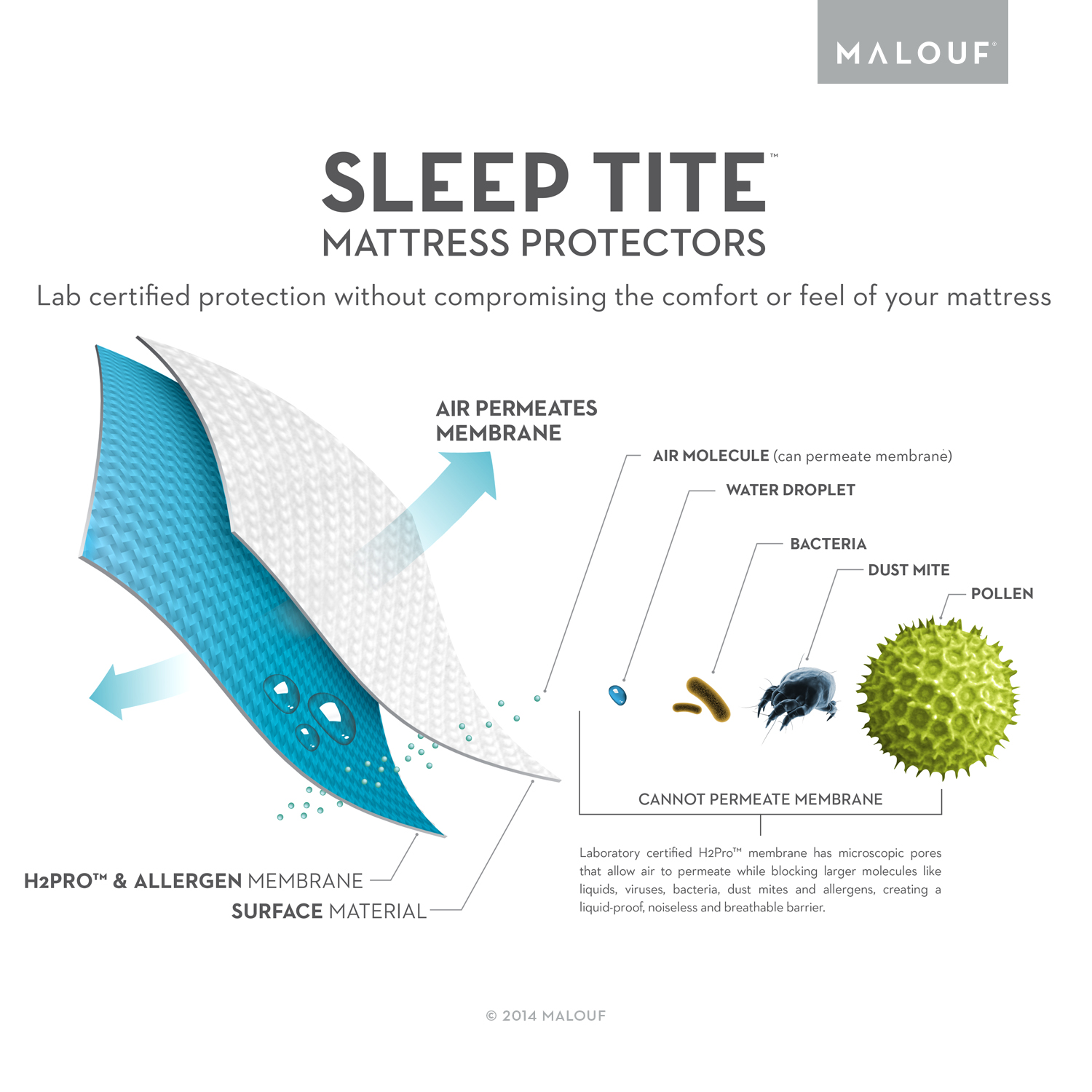 Sleep Tite Pr1me Smooth Fitted Mattress Protector