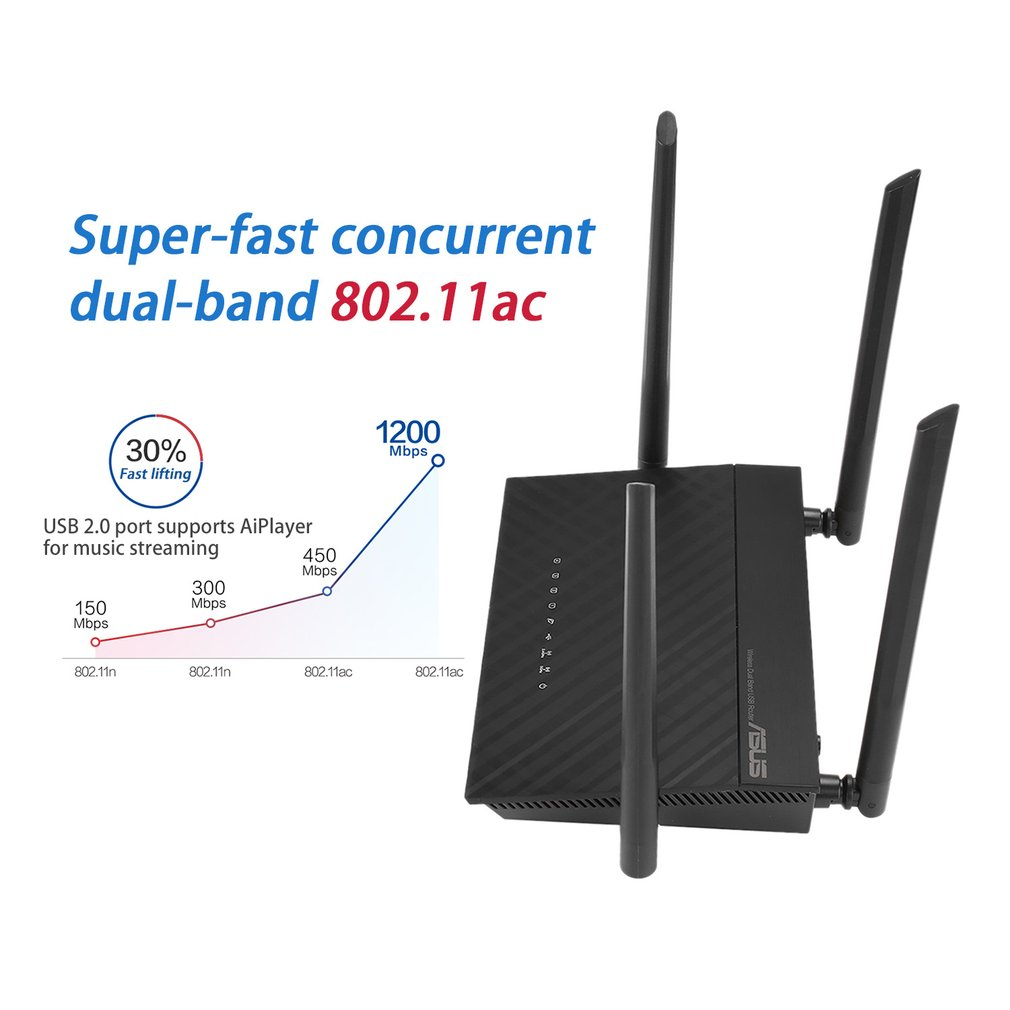 ASUS RT-AC1200 Dual-Band 4-port Gigabit wireless Router,1200Mbps Wifi Router with Four Antenna for Home Use
