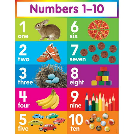 NUMBERS 1-10 CHART (Number Words Chart)