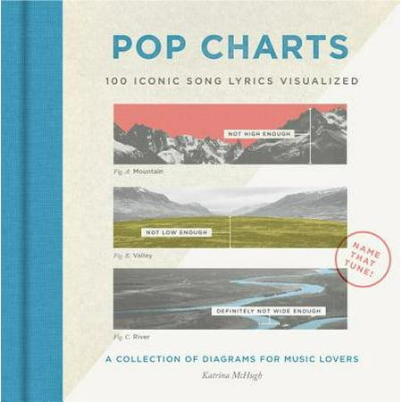 Pop Charts : 100 Iconic Song Lyrics Visualized](Song Lyrics About Halloween)