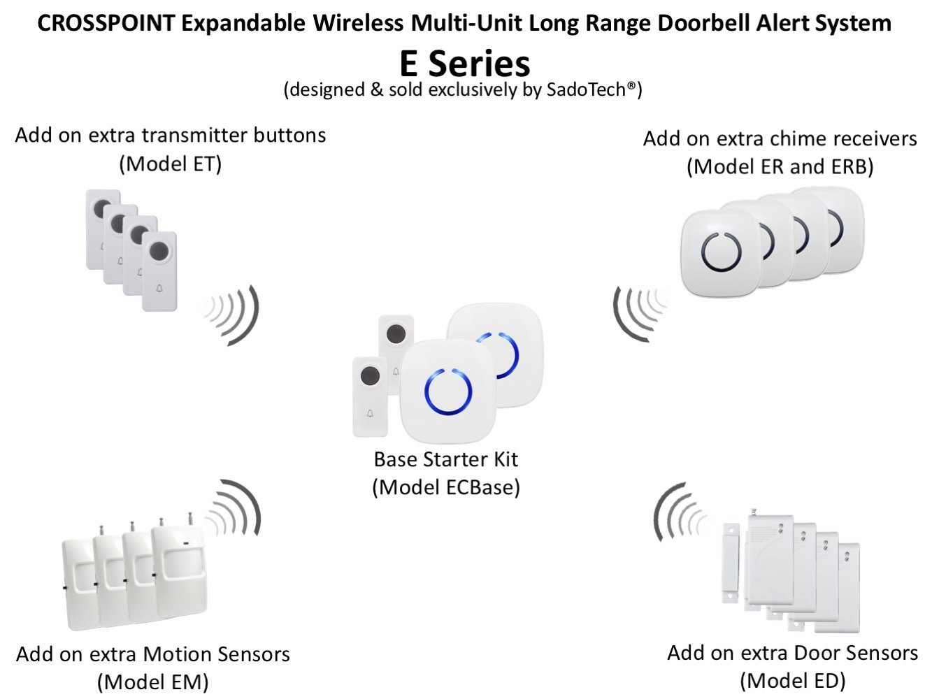 Crosspoint Extra Add On Remote Transmitter Button For The Expandable Doorbells In Parallel Wiring Diagrams Wireless Doorbell Alert System Model Et White