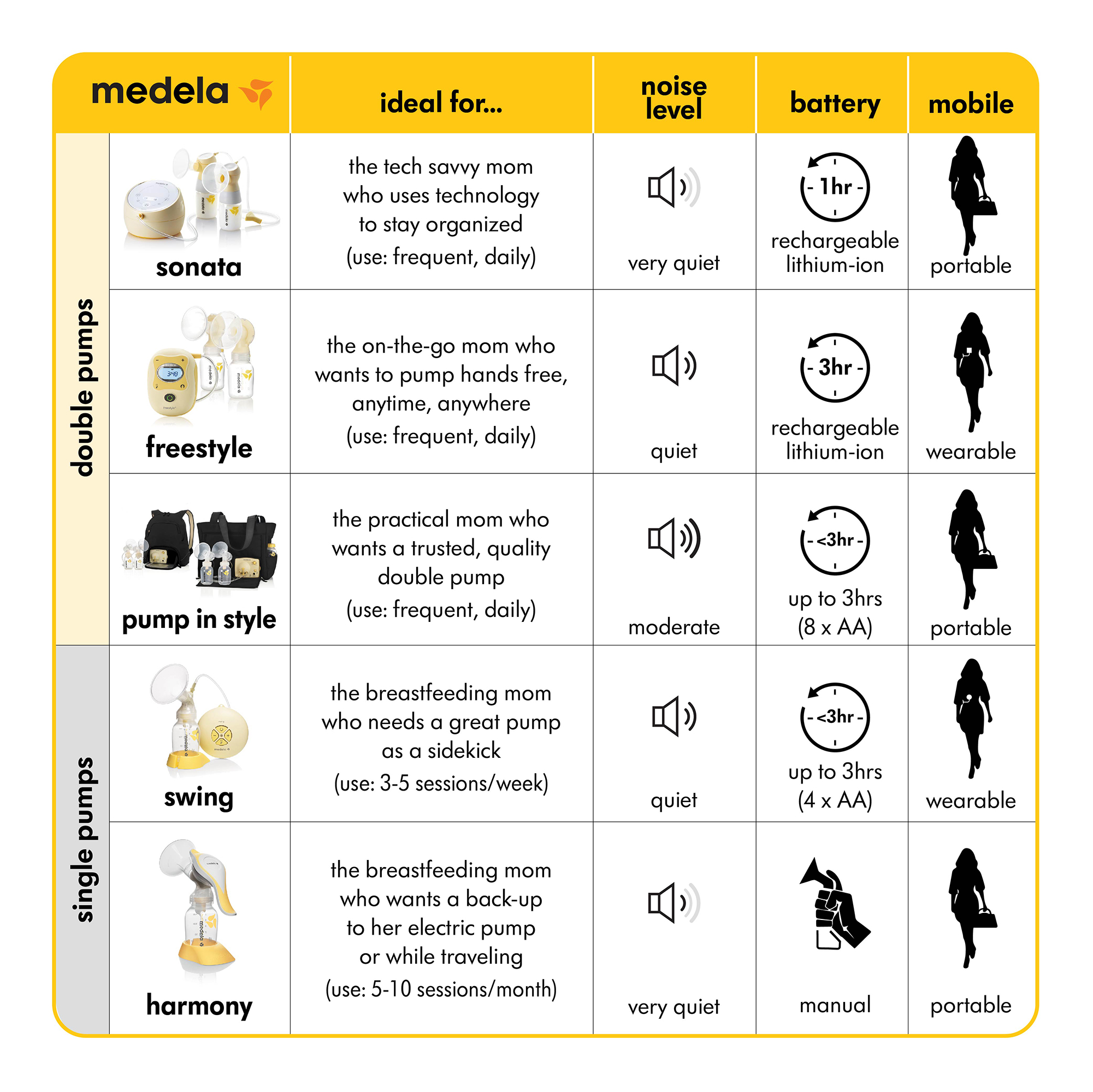 Medela Swing Single Electric Breast Pump Walmart Com Walmart Com