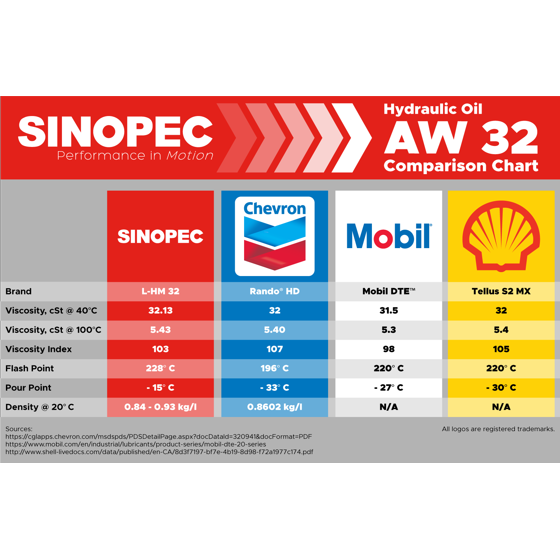 AW 32 Hydraulic Oil Fluid (ISO VG 32, SAE 10W) - 5 Gallon Pail