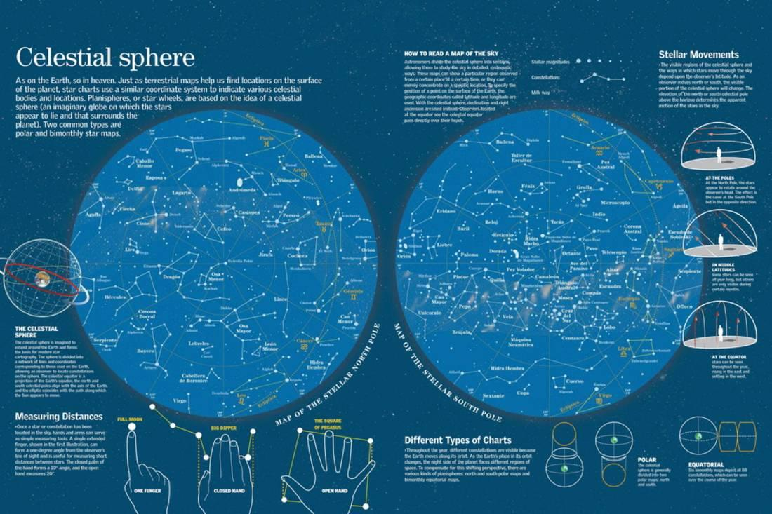 Infographic About North And South Pole Celestial Maps Where Star