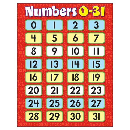 Trend Enterprises T-38209BN 17 x 22 in. 6 Piece Numbers 0-31 Learning Chart - image 1 de 1