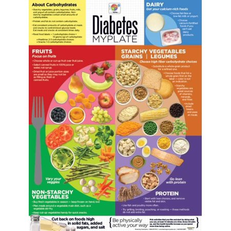 Learning Zone Poster - Diabetes MyPlate Laminated Educational Poster Laminated Poster - 18x24