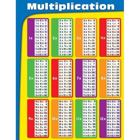 MULTIPLICATION TABLES LAMINATED -