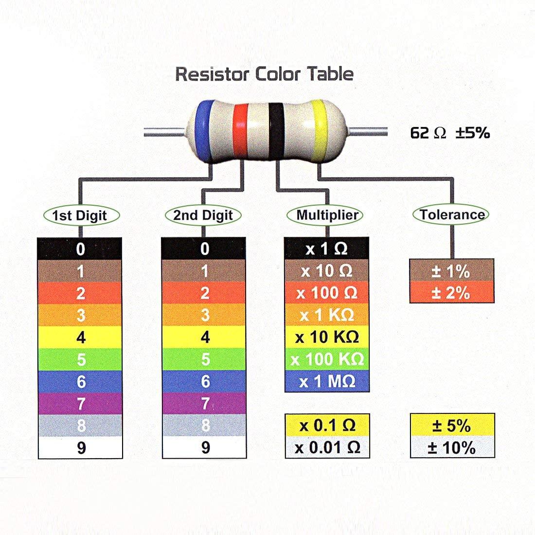 1//4 Watt 10R 5/% Fast USA Shipping 100 x 10 Ohm Carbon Film Resistors
