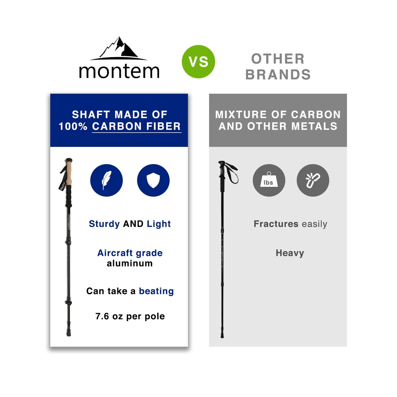 Click here to buy Montem Ultralight Carbon Fiber Hiking   Walking   Trekking Poles One Pair (2 Poles).