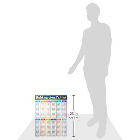 Teacher Created Resources TCR7577 Tableau des tables de soustraction - image 1 de 2