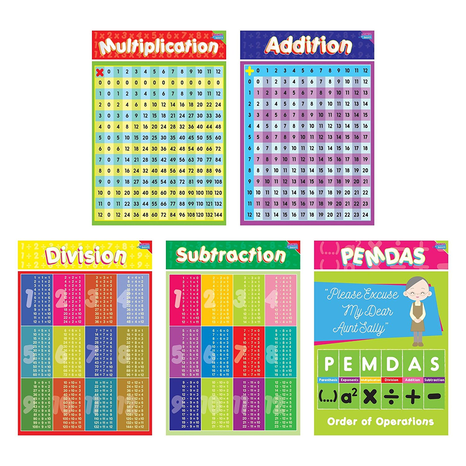 Educational Math Posters for Kids by business Basics - Perfect for Children Rooms & School Classrooms