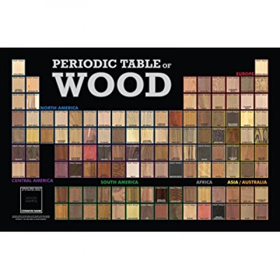 Periodic table of wood 35 x 23 poster walmart periodic table of wood 35 x 23 poster urtaz Choice Image