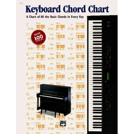 Keyboard Chord Chart (Theory Chart)
