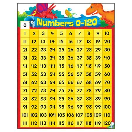 Tableau d'apprentissage pour les copains dino-acariens 0-120 - image 1 de 1