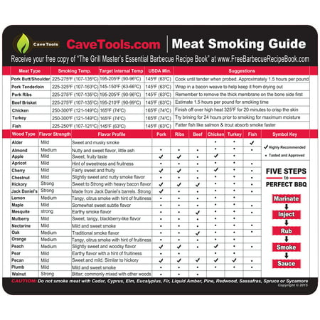 Meat Smoking Guide - BEST WOOD TEMPERATURE CHART - Outdoor Magnet 20 Types of Flavor Profiles & Strengths for Smoker Box - Chips Chunks Log Pellets Can Be Smoked - Voted Top BBQ Accessories for