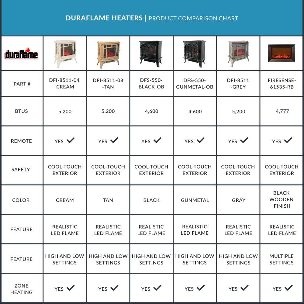 Duraflame 1500W Electric Stove Heater With Flame Effect, Gun Metal (Open  Box)   Walmart.com