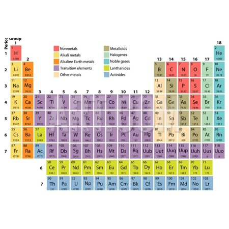 Atomic Symbol (Complete Periodic Table of the Elements with Atomic Number, Symbol and Weight Print Wall Art By Orca4)