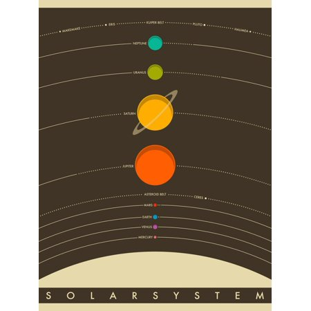 Solar System Educational Teaching Aid Print Wall Art By Jazzberry Blue