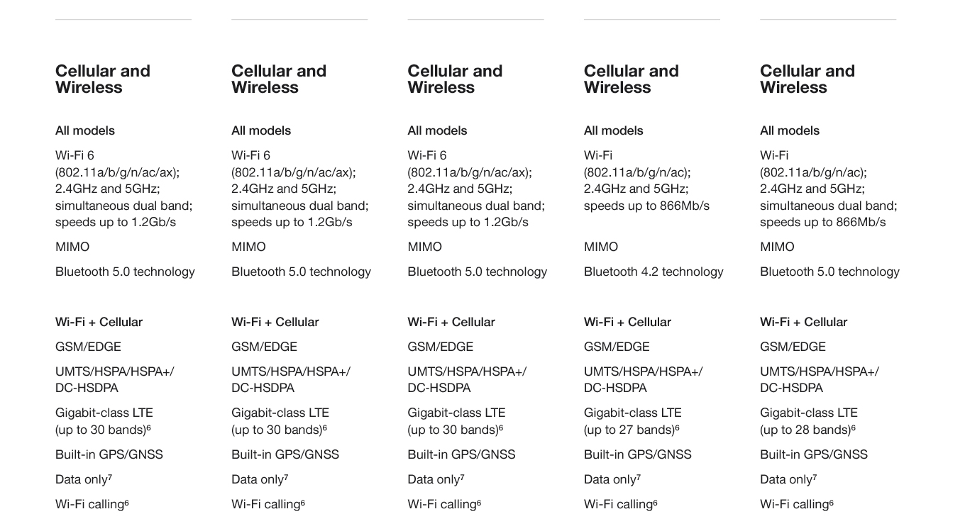 Cellular and wireless