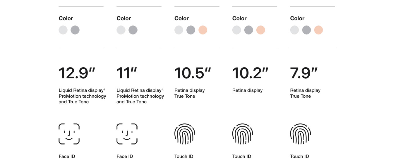 colors, display size, Face ID, Touch ID
