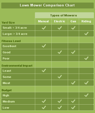 Lawn Mower Comparison Chart